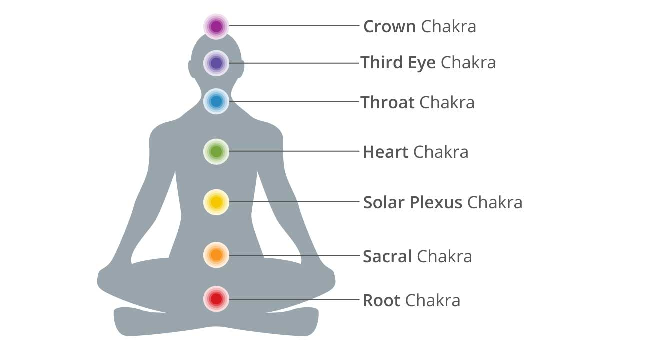 What are Chakra Enhancers?   Ancient Truth Investigators